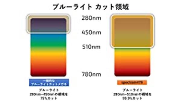 Spectra479